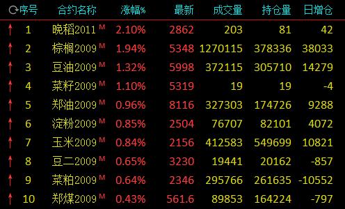 大部门市场在早盘上涨:棕榈油上涨凌驾3%,玻璃上涨凌驾2.5%