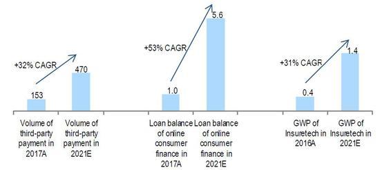 (瑞信展望中国金融科技走业在异日数年将维持较快发展,来源:瑞信)