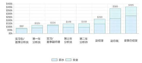 平均薪酬:基本薪�Y+��金表��挝唬�$1000