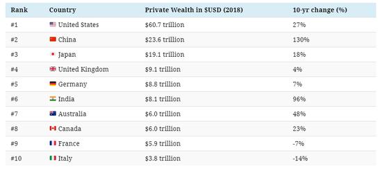 2018年国家财富排名