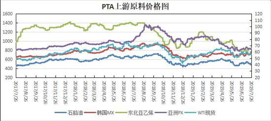 瑞达期货:PTA加工费用高位回落