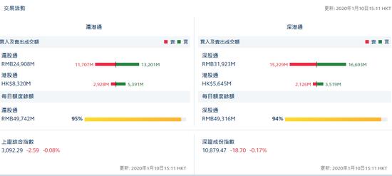 收评:北向资金全天净流入29.58亿元 本周流入208亿