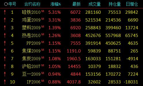 T1期货资讯:硅铁期价拉涨 突破均线压力
