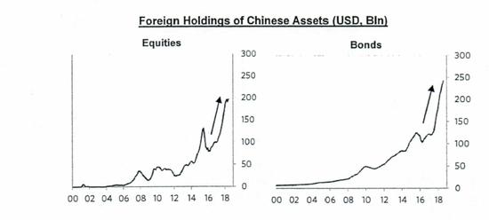 桥水研报:全球投资者开始转向中国资产