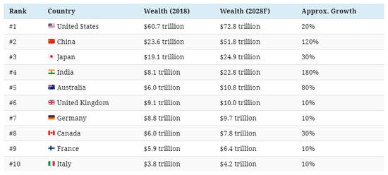 2028年国家财富排名
