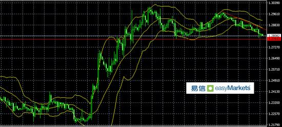 易信:市场爆炒贸局势向好 黄金受伤最大