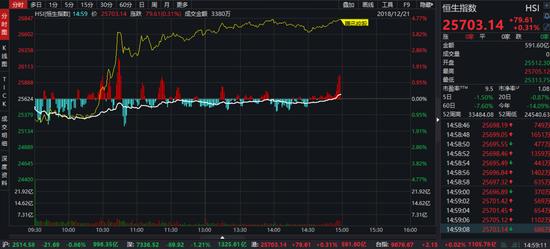 恒安国际大涨5.4%,领涨蓝筹。
