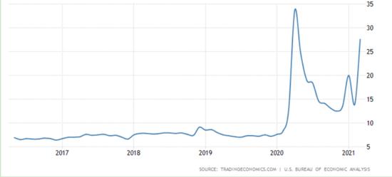 市场分析:弱势美元或成为未来常态