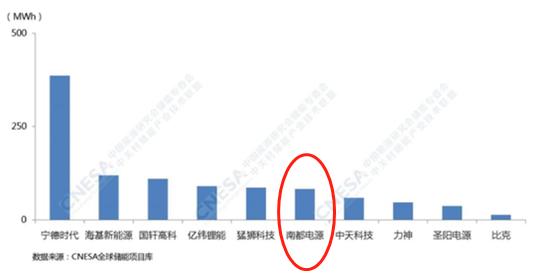 2019年中国储能技术提供商排名