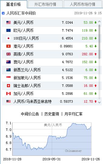 美元指数升势延续 人民币中间价报7.0344上调53点,City index