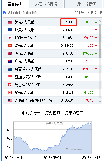 硬脱欧警报暂时解除 人民币中间价报6.9392上调10点,外汇交易 春节