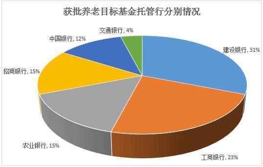 图2:获批基金托管行情况 制表:新浪基金