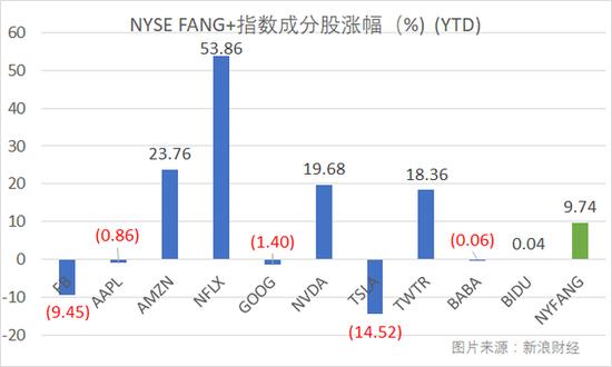 FANG+指数(NYFANG)年初以来累计涨幅仍接近10%。(图片来源:新浪财经)