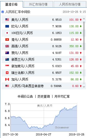 美元指数短线拉升 人民币中间价报6.9510下调101点