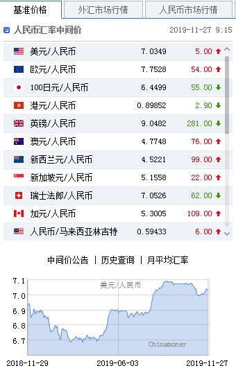 美元指数小幅回升 人民币中间价报7.0349下调5点_外汇交易对冲套利交易