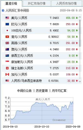 美元指数宽幅震荡 人民币中间价报7.0483上调456点-兴业外汇官网