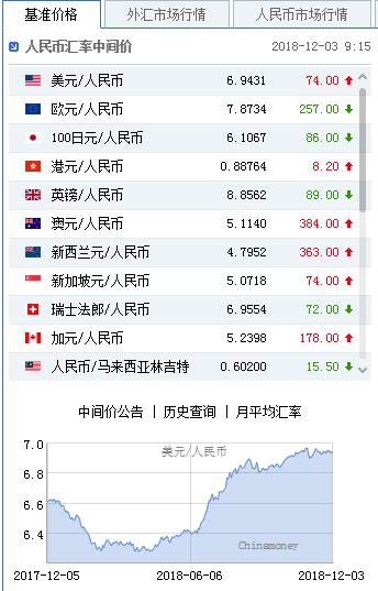 G20利好传来离岸一度收复6.90 人民币中间价下调74点-mt4历史数据