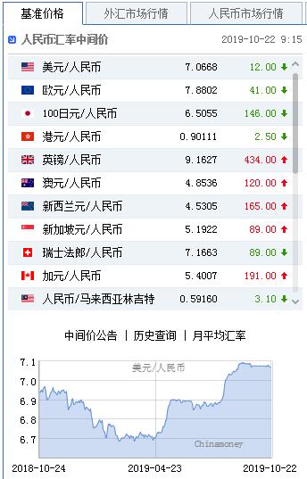 美元指数弱势延续 人民币中间价报7.0668上调12点