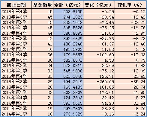 华商基金2014年至今管理规模变化 来源:wind 新浪财经