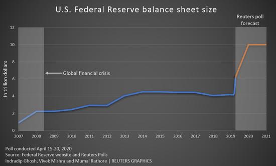 """调查:美国经济可能在陷入严重衰退后呈""""U""""型复苏"""