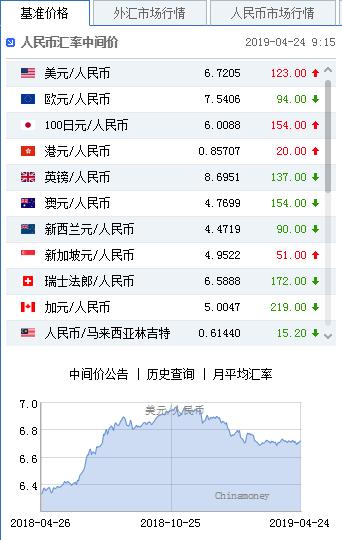 美元指数强势拉升 人民币中间价报6.7205下调123点|外汇返佣网站
