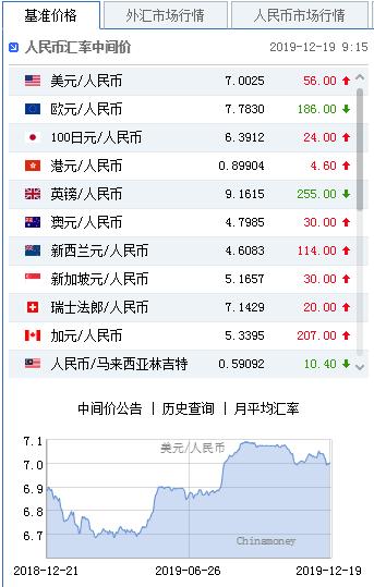 美元指数升势延续 人民币中间价报7.0025下调56点+汇通财经