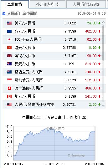 美元指数大幅走弱 人民币中间价报6.8822上调74点,投资平台查询
