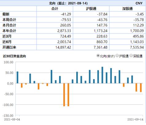 """ETF日报:新能源车ETF逆市大涨3.12%"