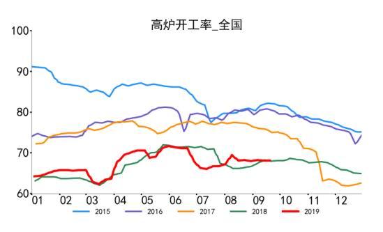 小�9.���j_焦炭需求   钢厂目前受环保影响较小,开工率持续走平,国庆节前一周