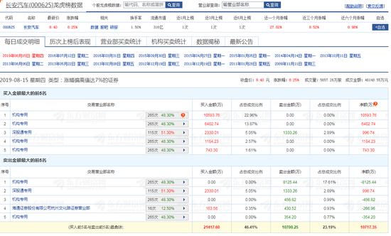 龍虎榜:長安汽車放量漲逾8% 四機構買入近2億元