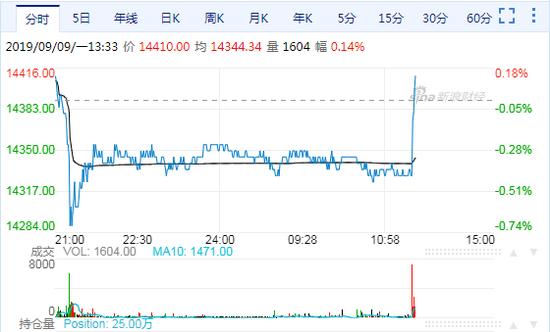 沪铝期货主力合约直线拉升 由跌转涨