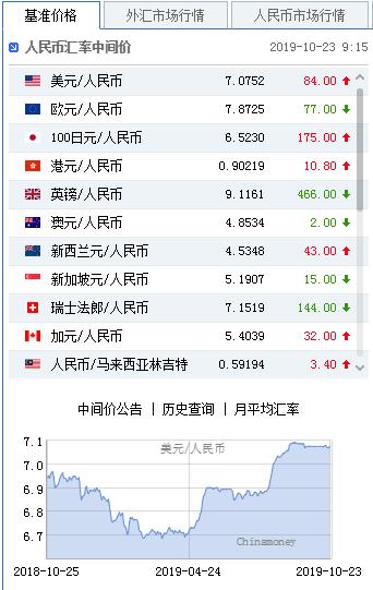 美元指数疲软且令人震惊。据报道,人民币中间价为7.0903,下跌30点