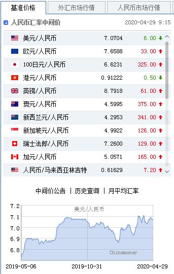 美元指数持续走弱 人民币中间价报7.0704上调6点_上海外汇交易有何风险