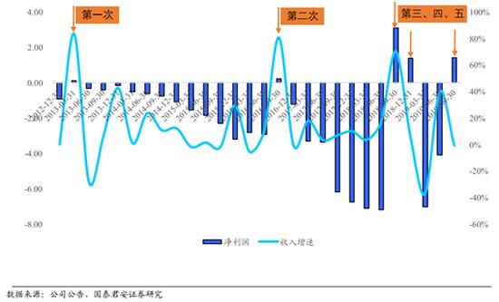 细数特斯拉5次盈利:哪些环节将从上海工厂受益?