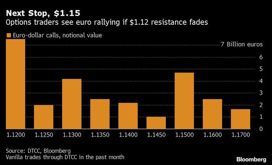 欧洲央行或许不会效仿美联储 欧元料触及一年高位,外汇黄金开户代理