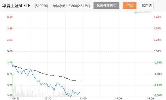 华夏上证50ETF下跌2.31% 相关认沽期权涨超100%