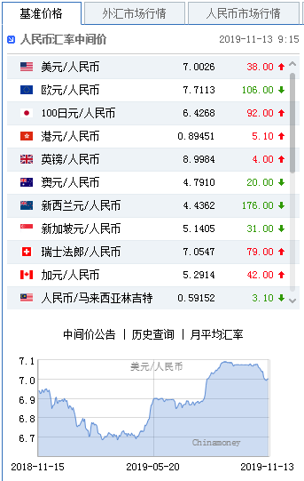 美元指数涨势暂止 人民币中间价报7.0026下调38点