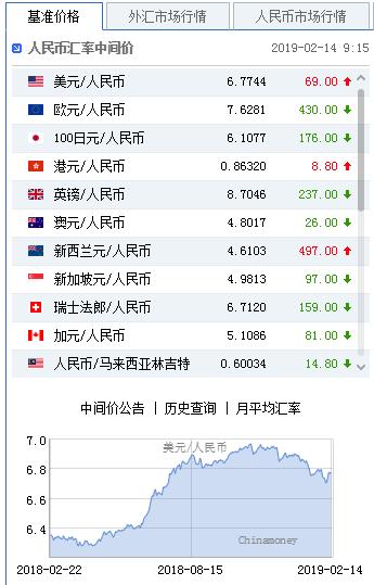 通胀数据上升提振美元 中间价报6.7744下调69点|澳洲外汇交易平台