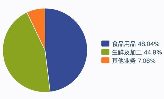 食品安全问题频发 永辉将出资2.66亿元对永辉云创进行增资意欲何为?