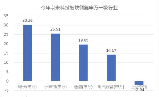 数据来源:Wind,统计区间2020/01/01-2020/02/26。根据申万一级行业分类。