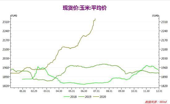 瑞达期货:鸡蛋:养殖利润扭亏转盈 后续关注存栏情况