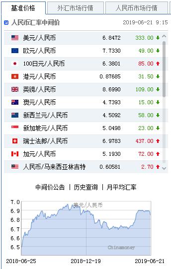 美元指数弱势延续 人民币中间价报6.8472上调333点