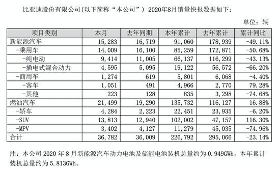 比亚迪股份:8月汽车销量36782辆 新能源汽车销量同比减少8.6%
