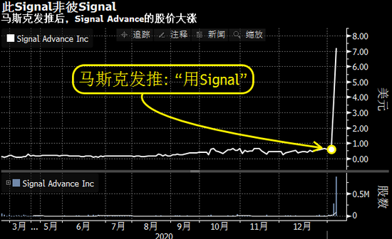 """""""全民狂热"""":美股随便一投就涨之际 警报声已嗡嗡作响"""