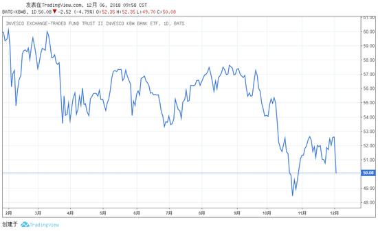 (图:美国KBW银走业指数)