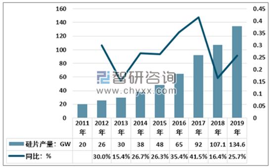硅料价格已铸顶?中国单晶用料均价维持在92元/千克