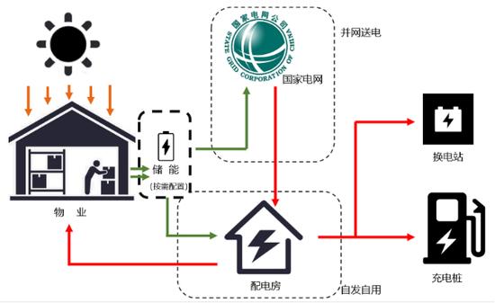 传化智联低碳新能源加码绿色物流