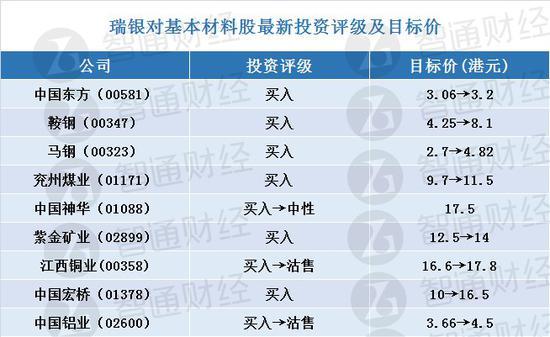 瑞银:材料板块行业首选紫金矿业、中国宏桥及鞍钢