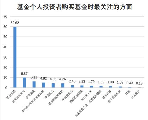 (来源:《基金小我投资者投资情况调查问卷分析通知》)