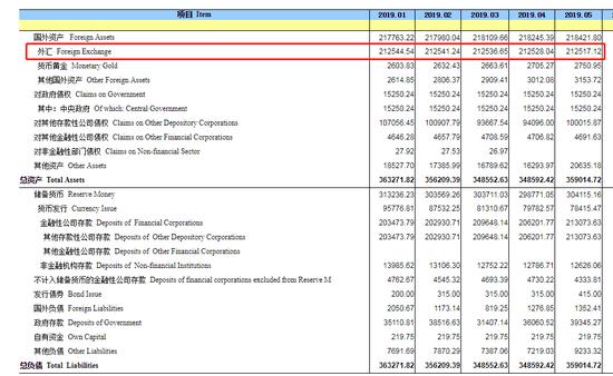 中國5月末央行外匯占款21.3萬億元人民